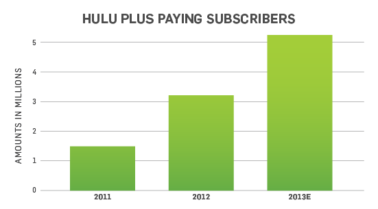 hulu corporate office share. A Strong 2013 Hulu Corporate Office Share ,