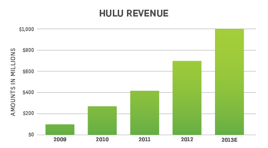 Hulu username and password 2013